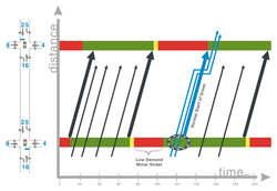 This is an example figure of a signal timing plan with time along the X axis and distance across the Y axis. Vertical car paths travel with steep slopes, and cross horizontal lines that alternate green, yellow, red to illustrate the lights changing over time.  This illustrates the efficiency of the combined times of lights through multiple intersections, and can estimate travel times.